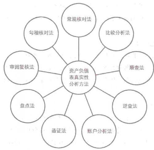 资产负债表分析(5)