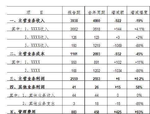 房地产财务报表分析模板