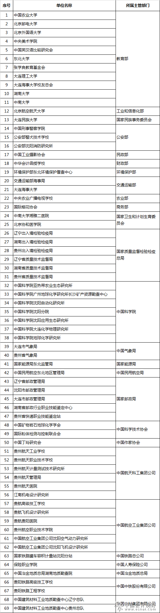 69家中央单位财政票据抽查工作启动