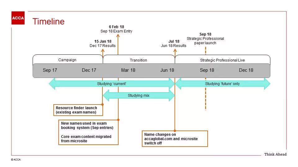 重要提醒丨ACCA将在2018年9月开始使用新大纲