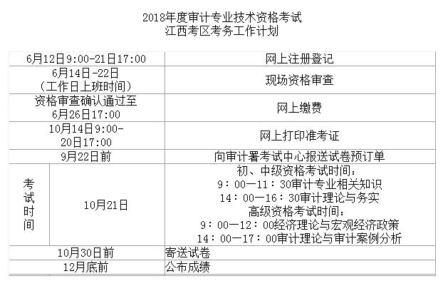 .审计专业技术资格考试报考条件(摘录)-2018年江西初 中级审计师