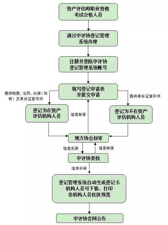 资产评估师合格证书