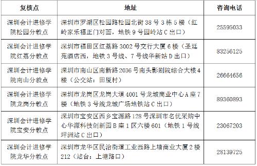 深圳市2018年会计职称中级资格考后资格复核有关事项通知