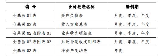 基层医疗卫生机构会计制度