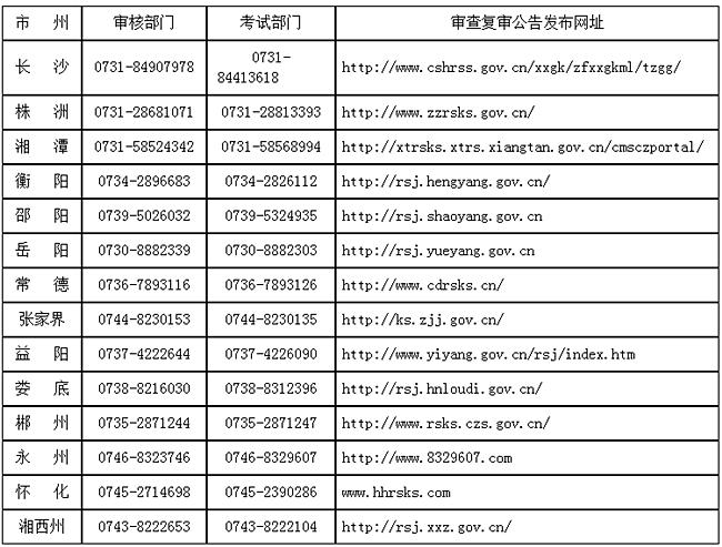 湖南省各地审计专业技术资格复审机构咨询电话