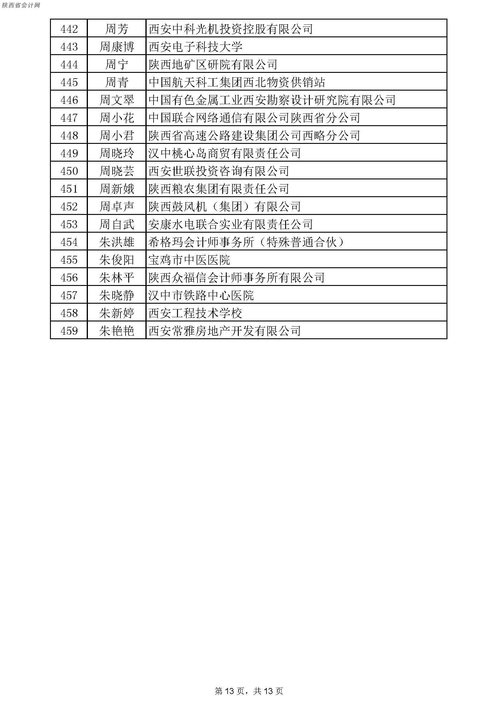 关于2018年度陕西省会计系列高级职称评审通过人员名单的公示