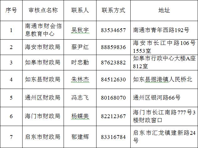江苏南通2019中级会计师报名3月10日起