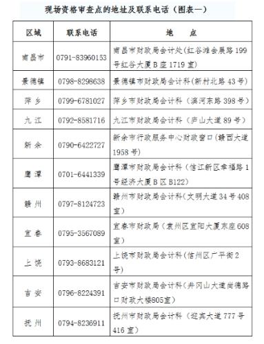 江西省2019高级会计师现场资格审查点