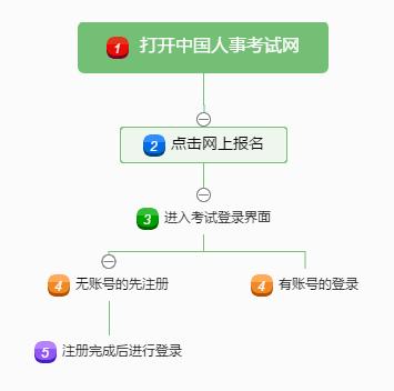 经济师注册登录流程图