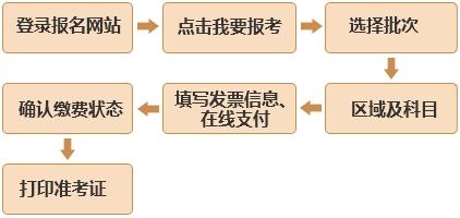 基金从业报名流程