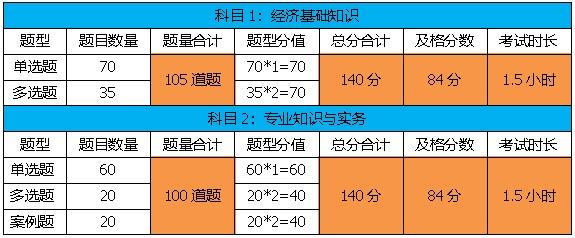 江西2020年中级经济师考试题型有哪些_中级经济师考试大纲