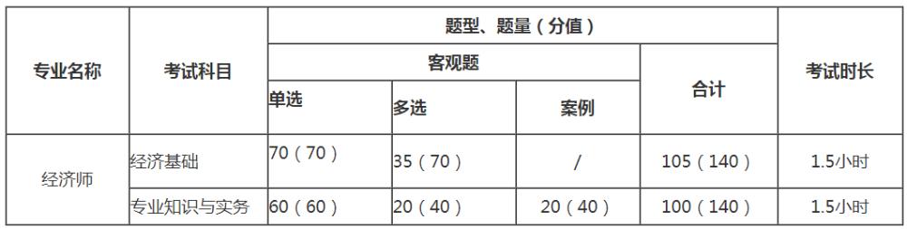 合肥2020年中级经济师考试科目及考试题型有哪些_中级经济师考试多少分及格